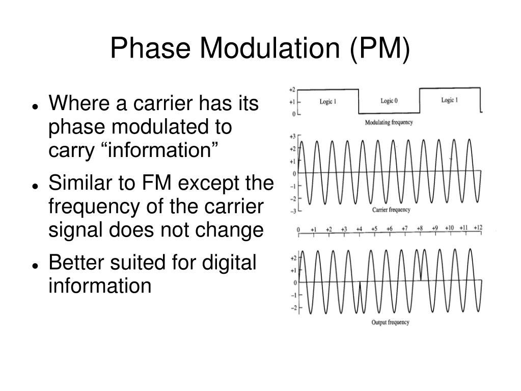 Phase Modulation (PM)