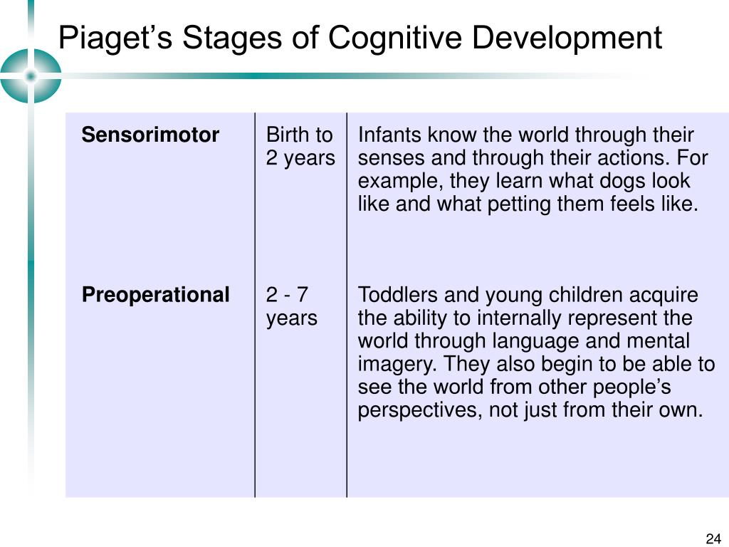 piaget s stages of development Jean piaget was a swiss developmental psychologist who was most famous for his theory of cognitive development piaget believed that as children grow biologically, they also develop cognitively, and that this development occurs as an interaction that happens in specific, chronological stages piaget.