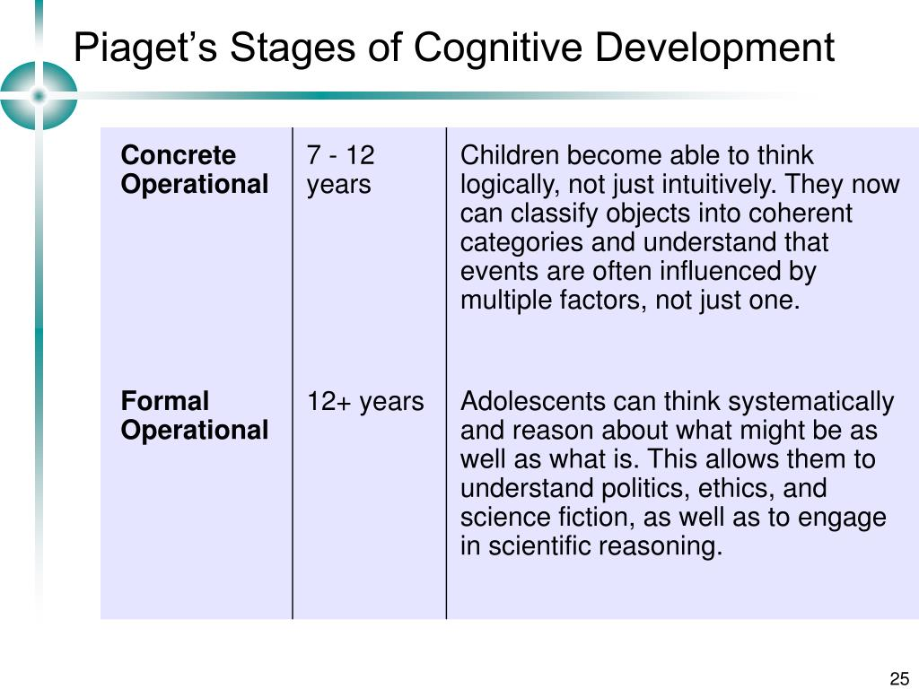 piaget s stages of development Stages of cognitive development piaget has identified four primary stages of development: sensorimotor, preoperational, concrete operational, and formal operational sensorimotor stage in the sensorimotor stage, an infant's mental and.