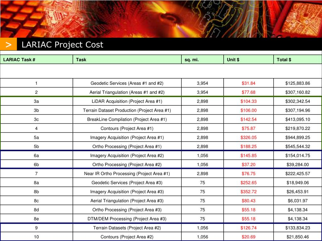 LARIAC Project Cost
