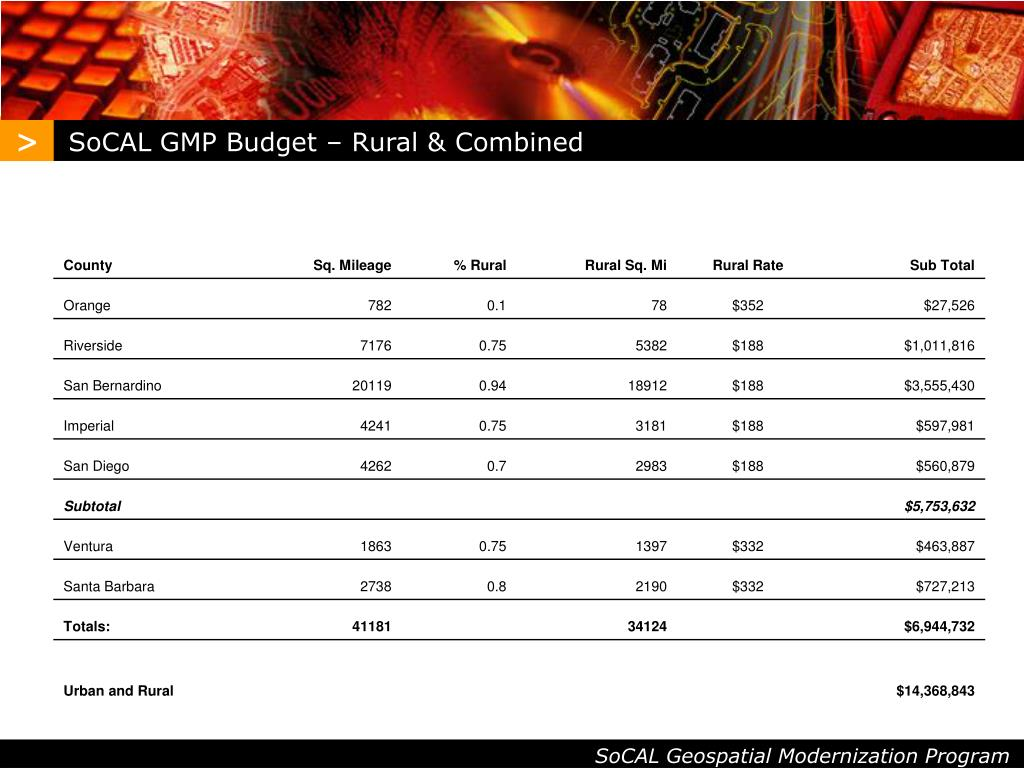 SoCAL GMP Budget – Rural & Combined