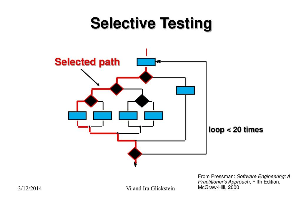 Selective Testing