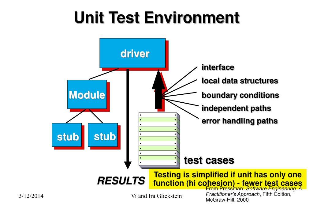 Unit Test Environment
