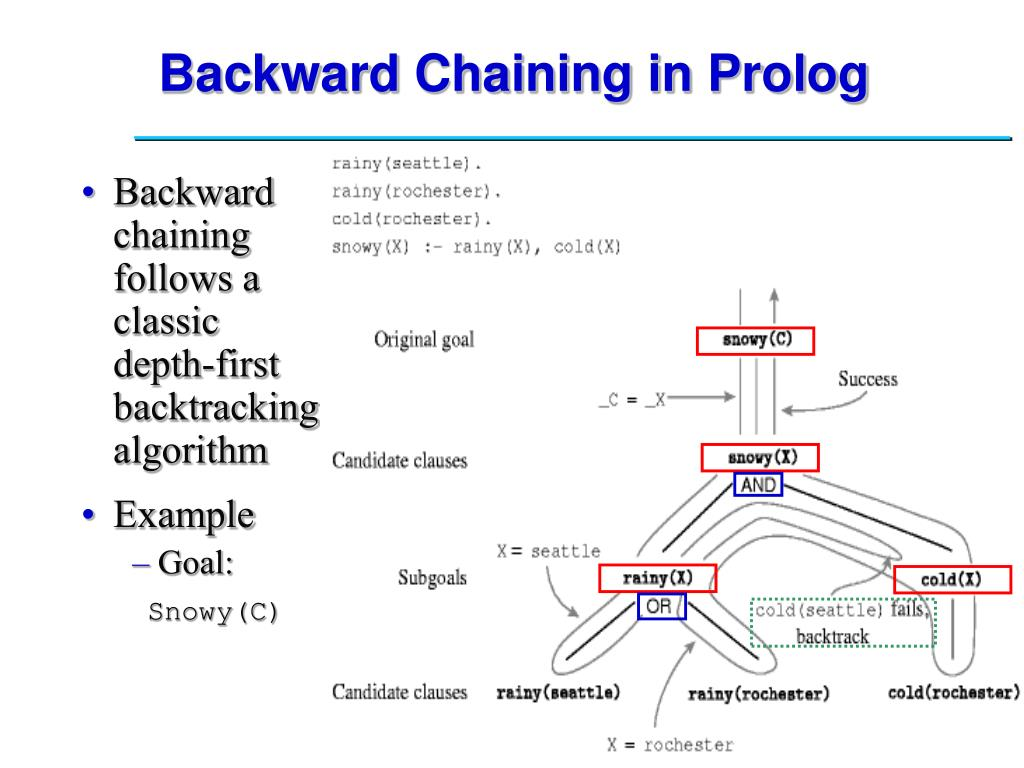 Backward Chaining in Prolog