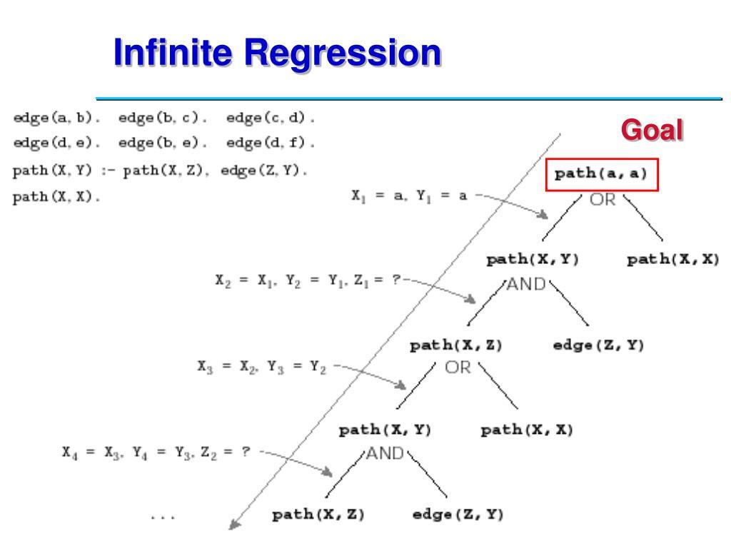 Infinite Regression