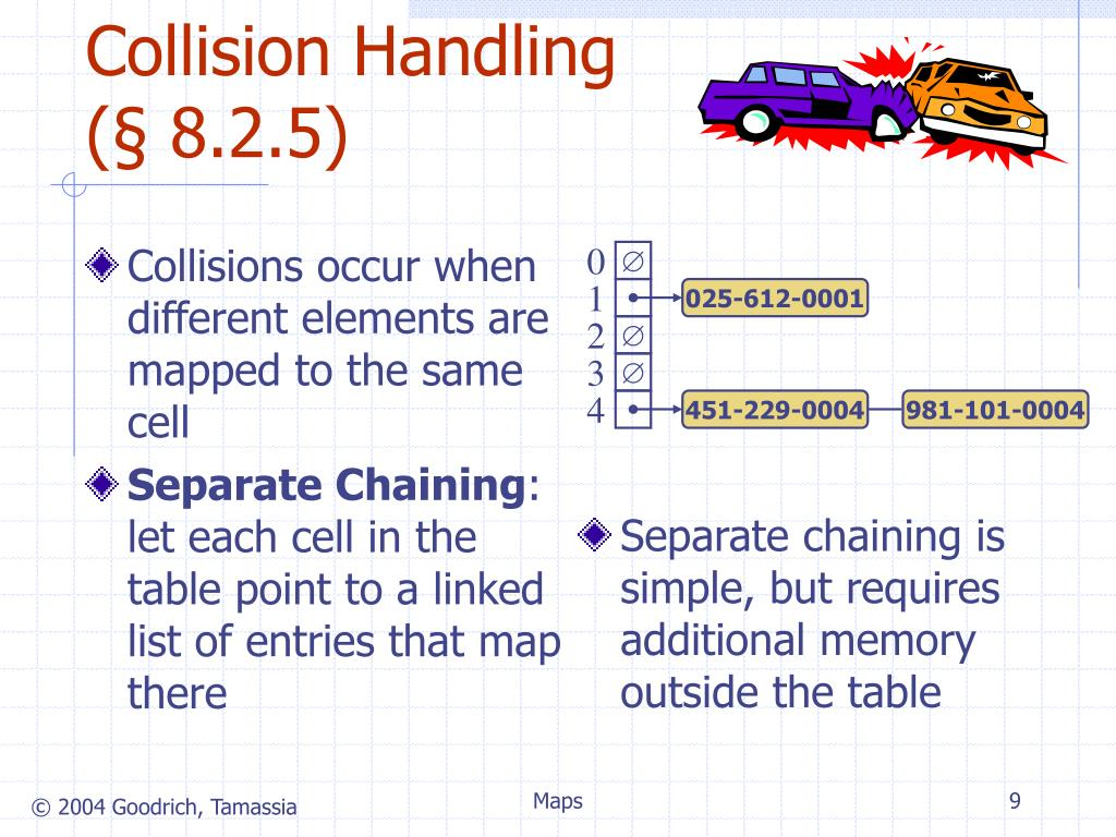 Collisions occur when different elements are mapped to the same cell