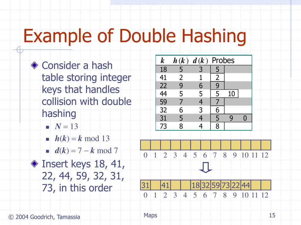 Example of Double Hashing