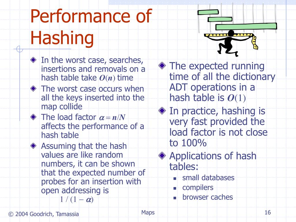 In the worst case, searches, insertions and removals on a hash table take