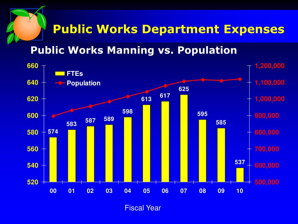Public Works Department Expenses