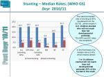 stunting median rates who gs deyr 2010 11