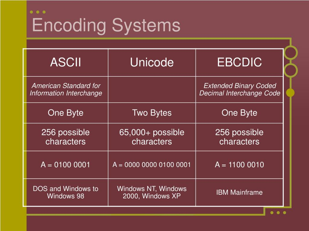 Encoding Systems