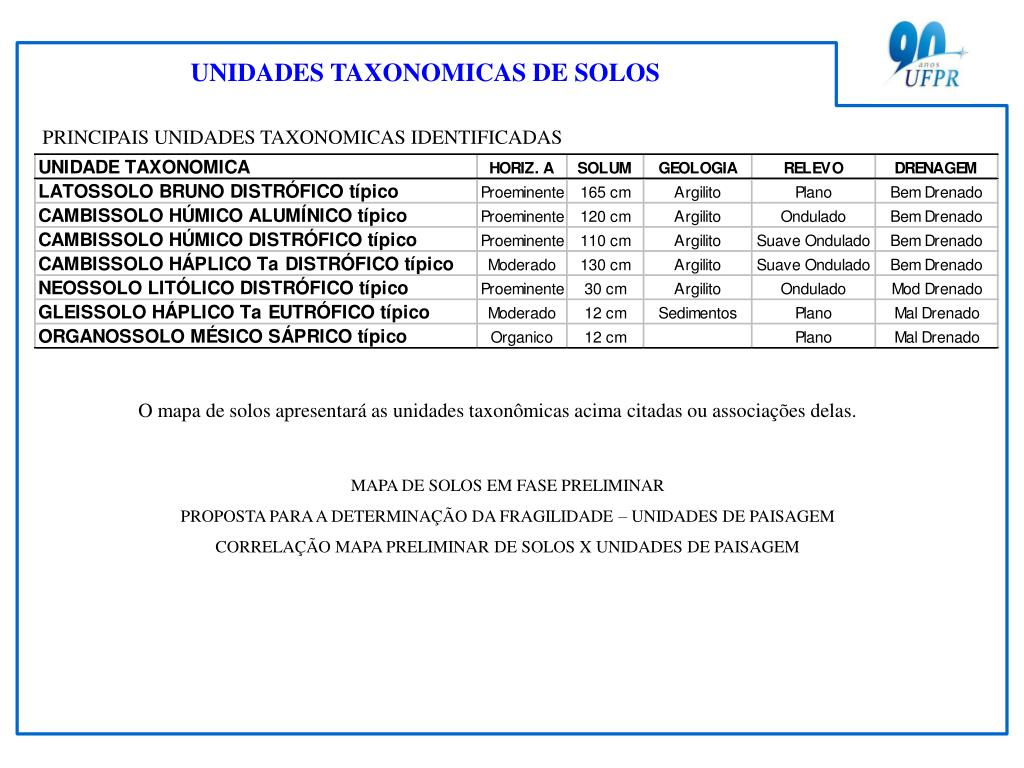 PRINCIPAIS UNIDADES TAXONOMICAS IDENTIFICADAS