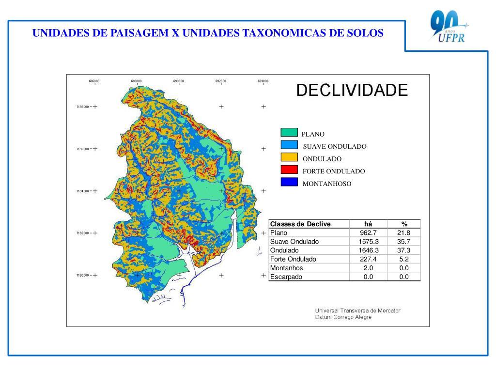 UNIDADES DE PAISAGEM X UNIDADES TAXONOMICAS DE SOLOS