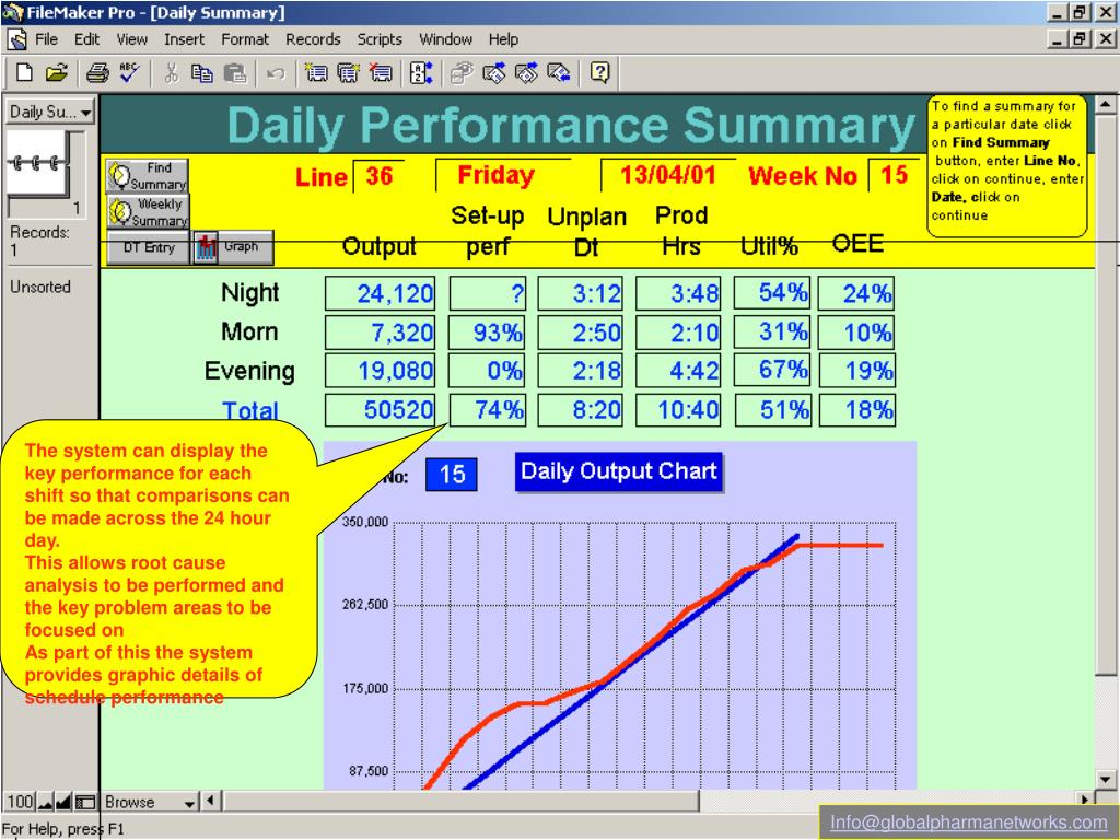 The system can display the key performance for each shift so that comparisons can be made across the 24 hour day.