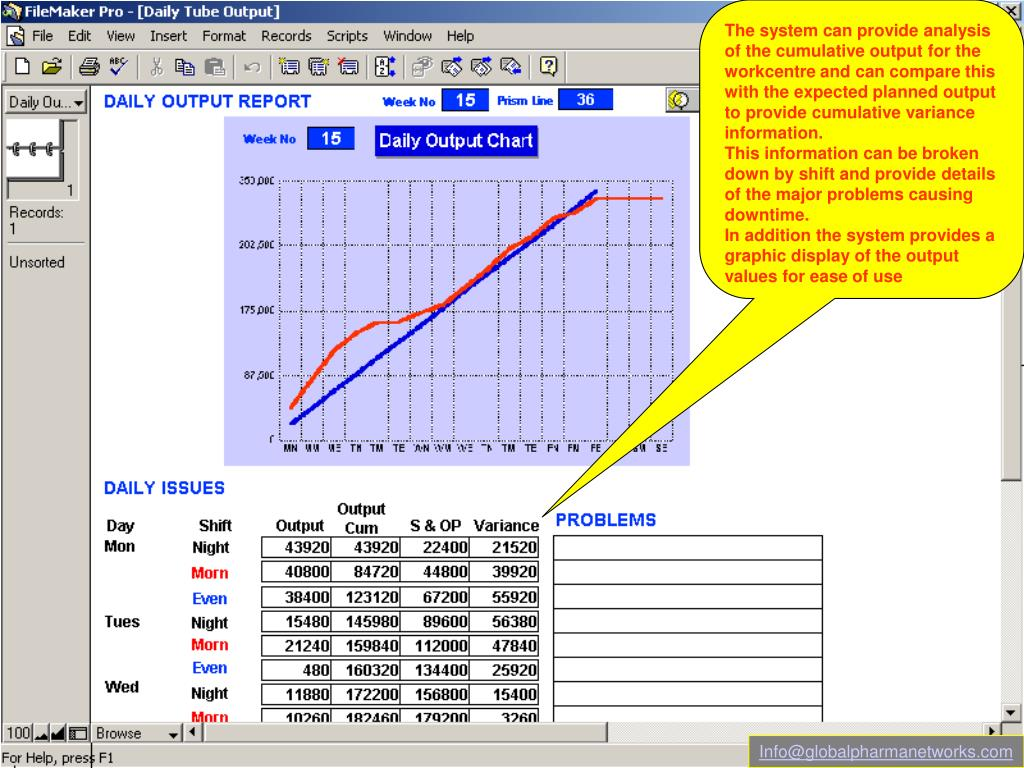 The system can provide analysis of the cumulative output for the workcentre and can compare this with the expected planned output to provide cumulative variance information.