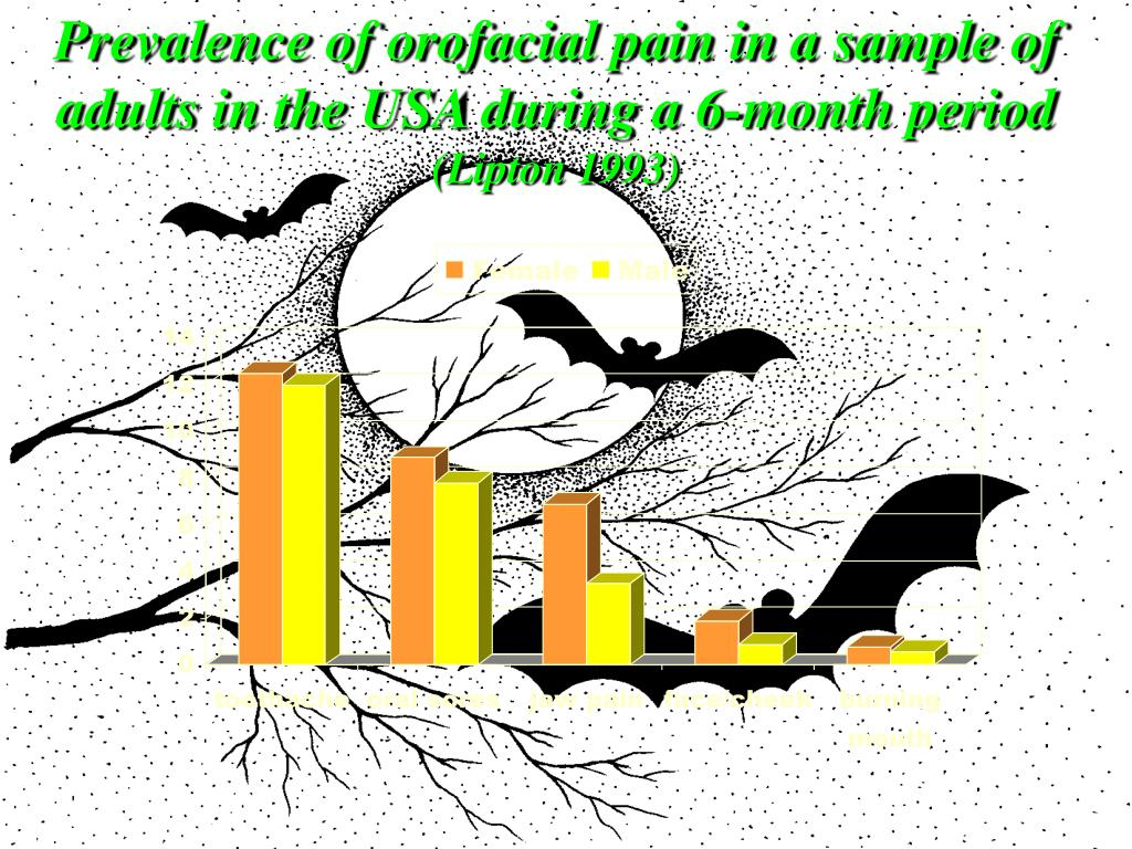 Prevalence of orofacial pain in a sample of adults in the USA during a 6-month period