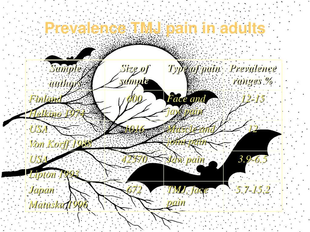 Prevalence TMJ pain in adults