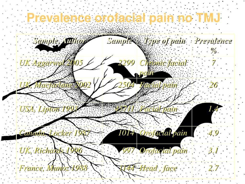 Prevalence orofacial pain no TMJ