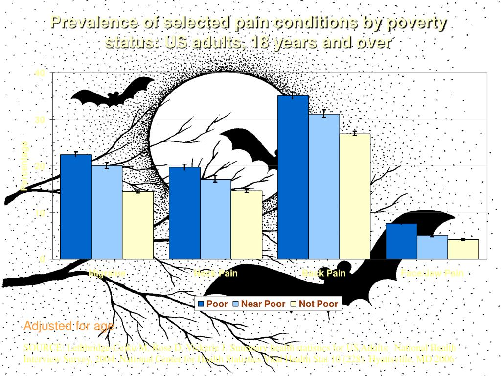 Prevalence of selected pain conditions by poverty status: US adults, 18 years and over