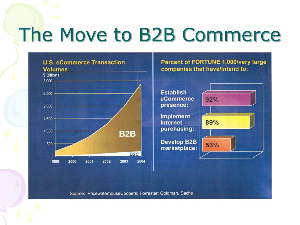 The Move to B2B Commerce