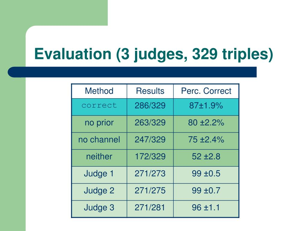 Evaluation (3 judges, 329 triples)