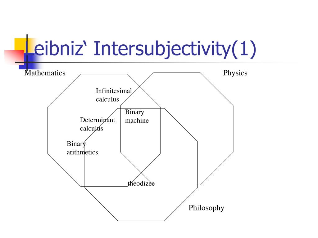 Leibniz' Intersubjectivity(1)