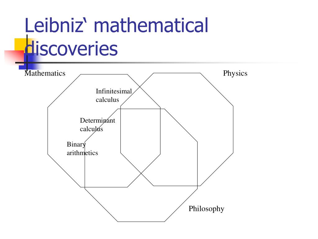 Leibniz' mathematical discoveries