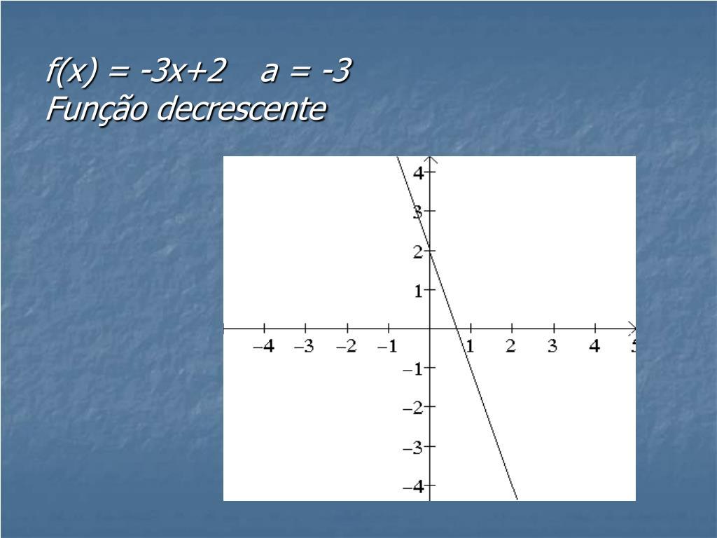 f(x) = -3x+2a = -3