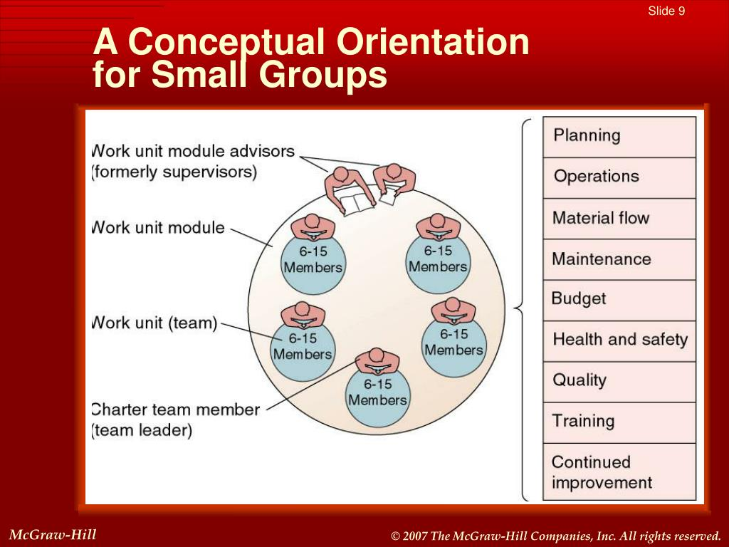 A Conceptual Orientation            for Small Groups