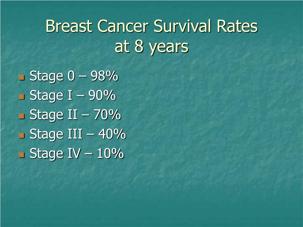 Breast Cancer Survival Rates