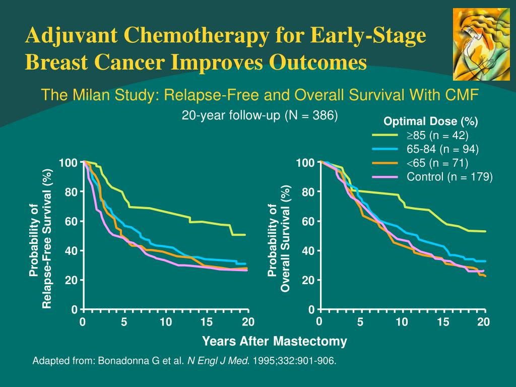 Adjuvant Chemotherapy for Early-Stage Breast Cancer Improves Outcomes