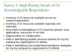 survey 1 high priority needs of ci knowledgeable respondents