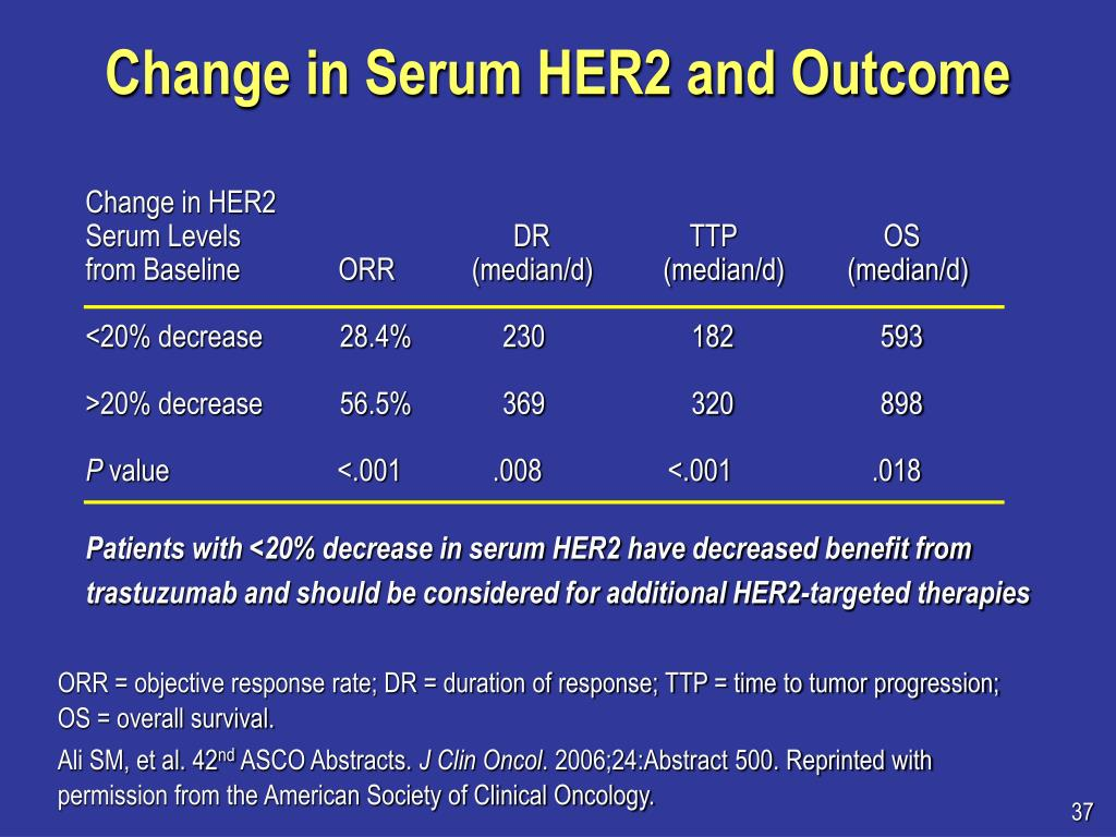 Change in Serum HER2 and Outcome
