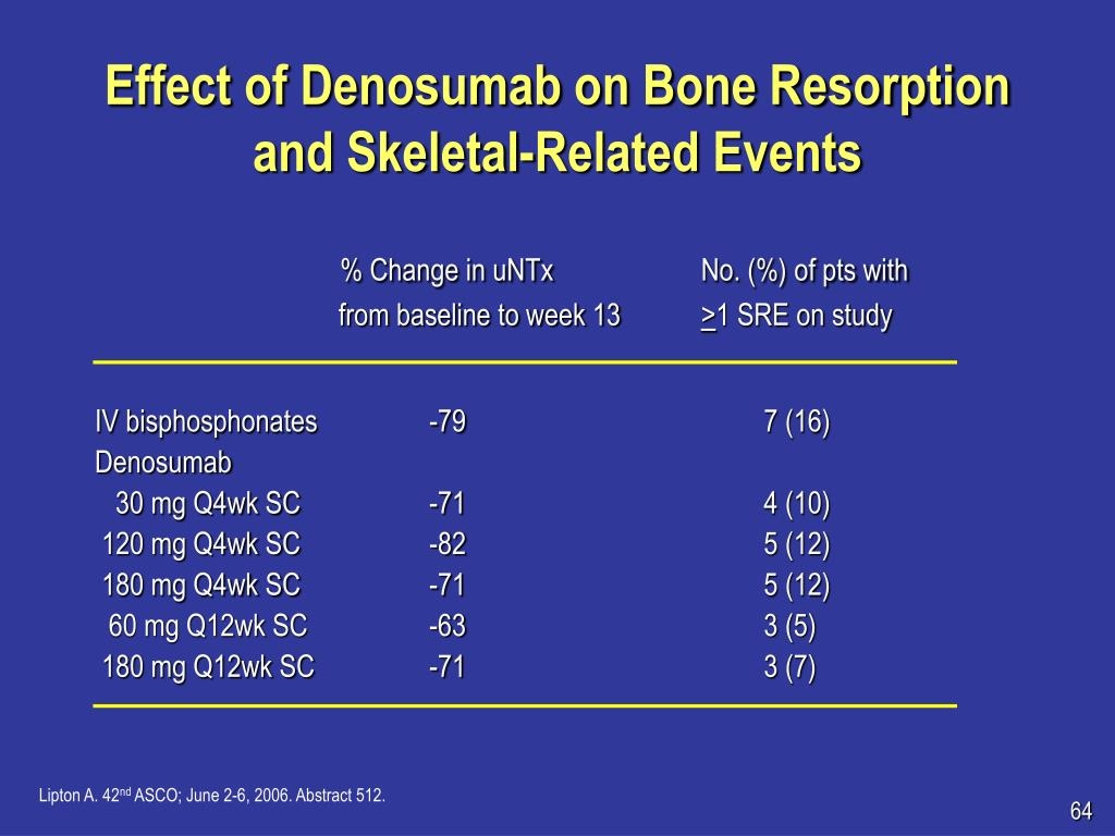Effect of Denosumab on Bone Resorption and Skeletal-Related Events