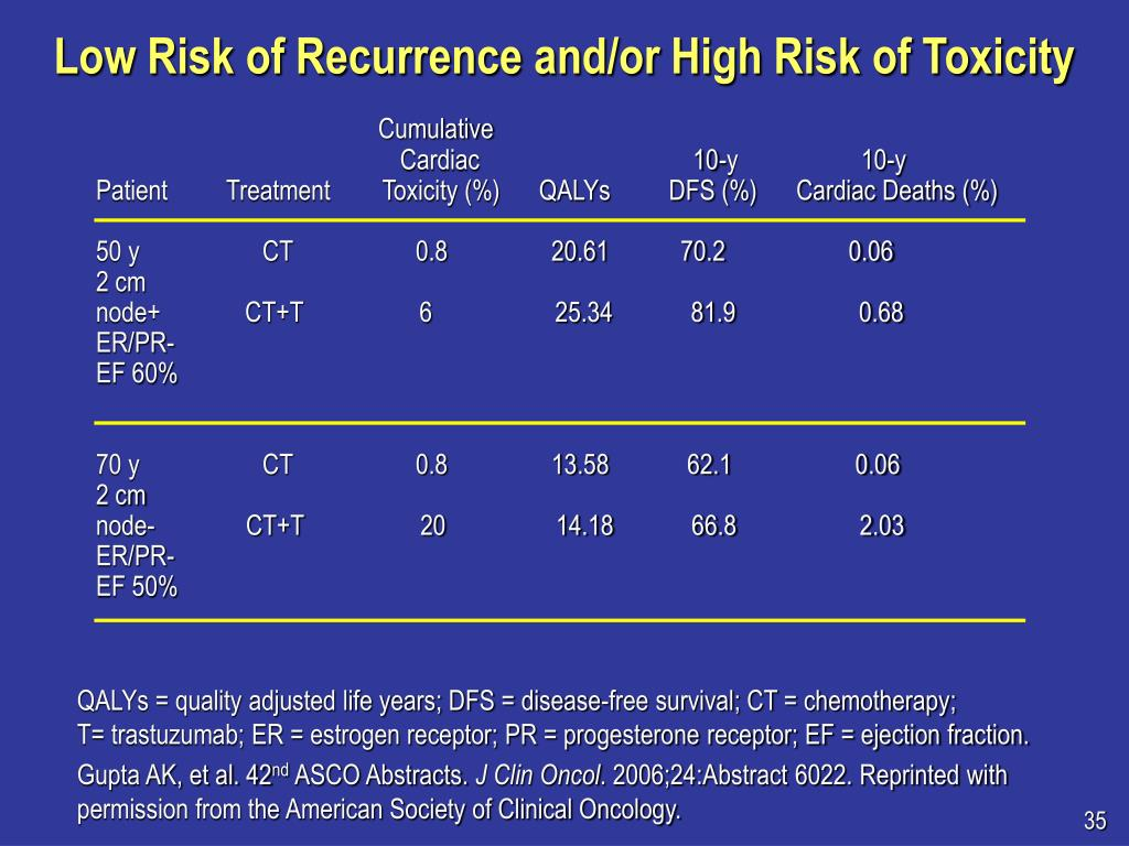 Low Risk of Recurrence and/or High Risk of Toxicity