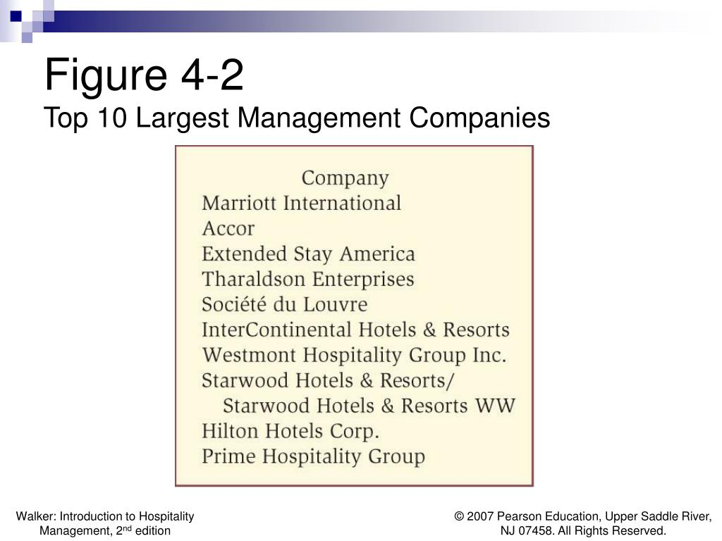 PPT - Chapter 4 The Hotel Business PowerPoint Presentation ...