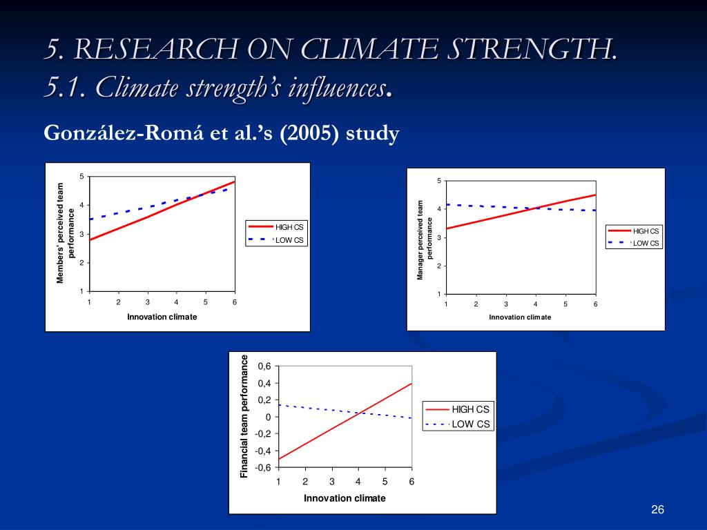 5. RESEARCH ON CLIMATE STRENGTH.