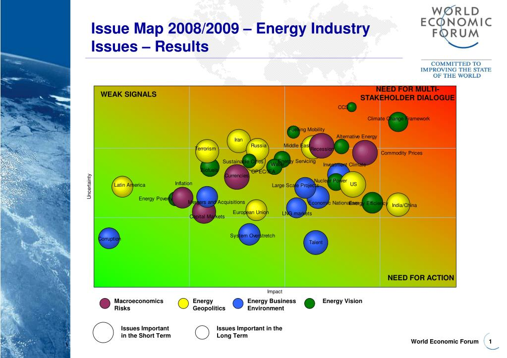 Issue Map 2008/2009 – Energy Industry Issues – Results