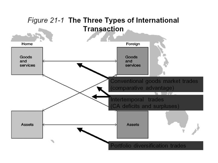 Chapter 21 the global capital market and the gains from trade