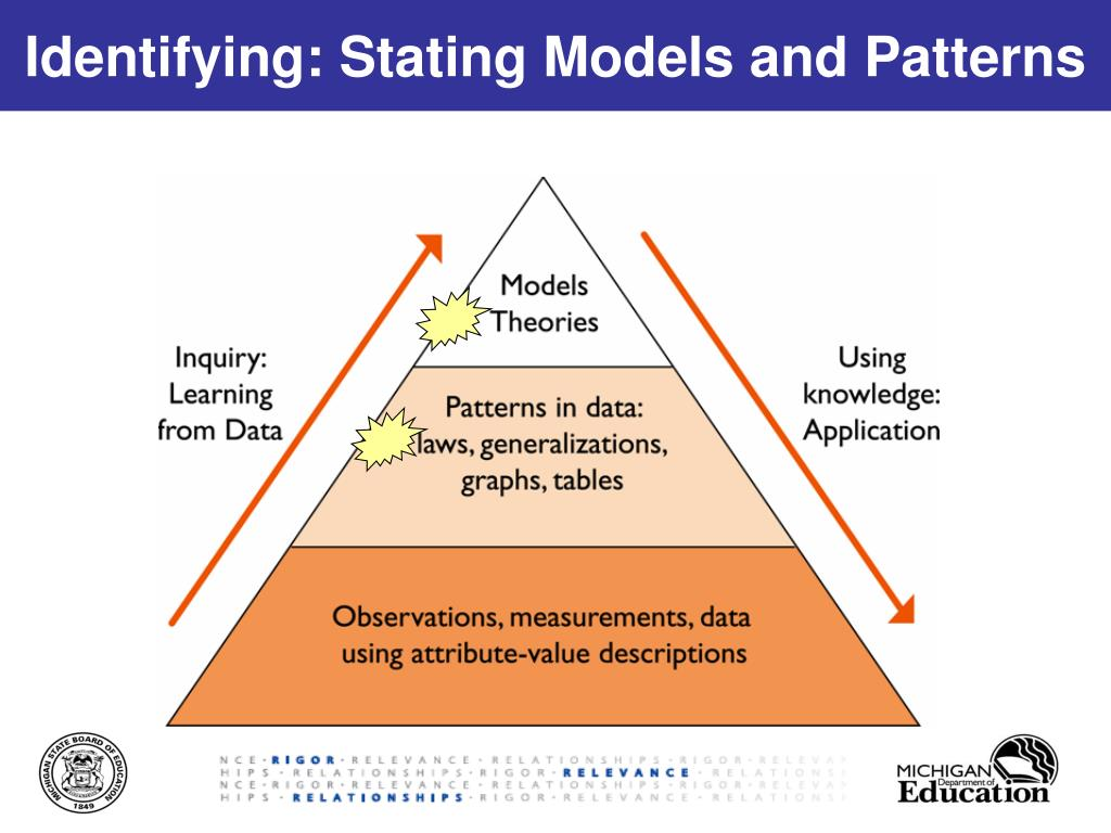 application of observational learning Observational learning, or modeling, is a type of learning most associated with the work and social learning theory of psychologist albert bandura.