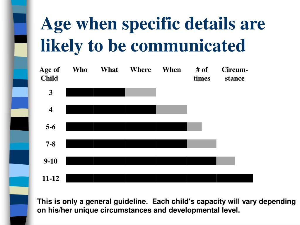 Age when specific details are likely to be communicated
