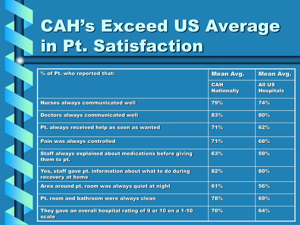 CAH's Exceed US Average in Pt. Satisfaction
