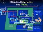 standard interfaces
