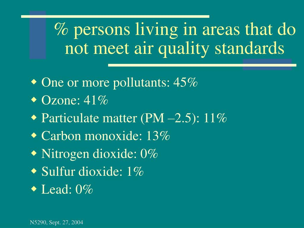 % persons living in areas that do not meet air quality standards