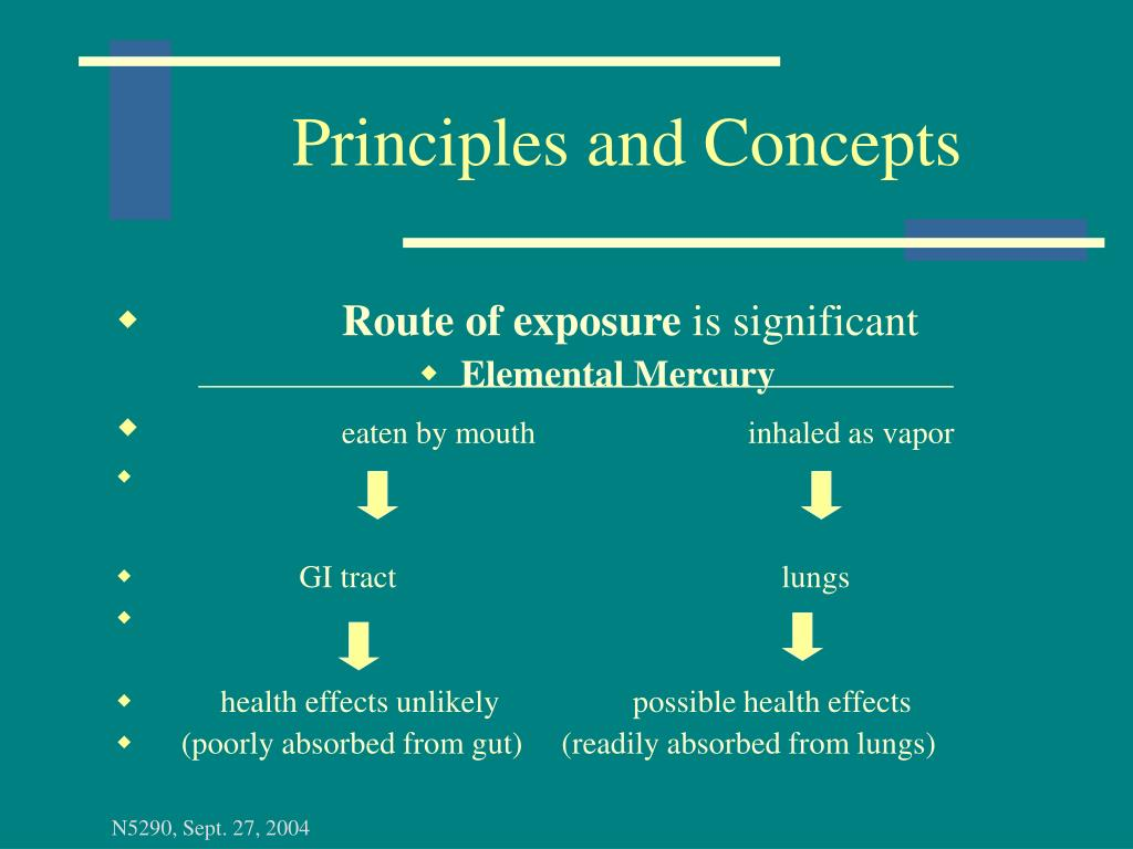 Principles and Concepts
