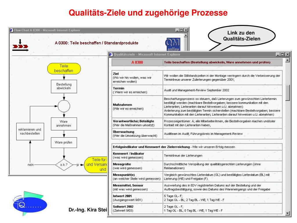 Qualitäts-Ziele und zugehörige Prozesse