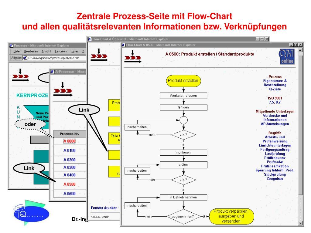 Zentrale Prozess-Seite mit Flow-Chart