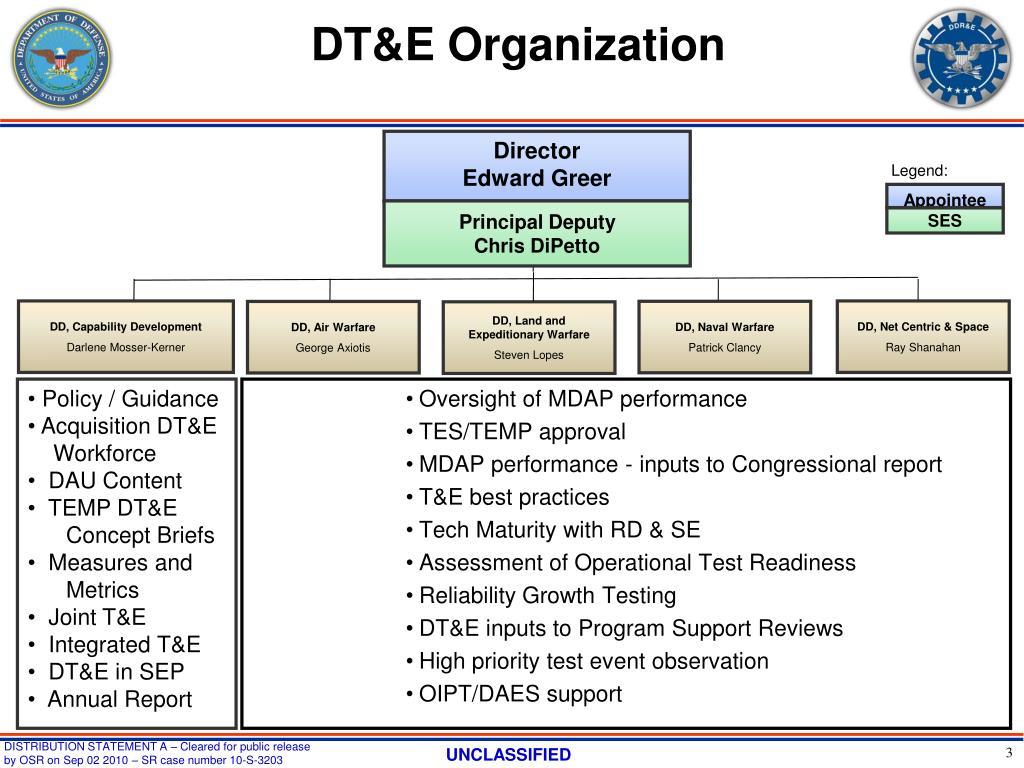 DT&E Organization