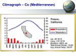 climagraph cs mediterranean