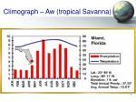 climograph aw tropical savanna